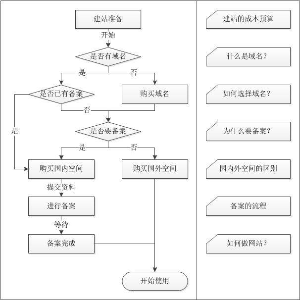 建站流程之购买-YYidea.com