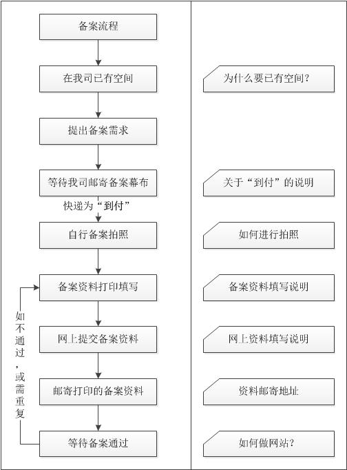 建站流程之备案-YYidea.com