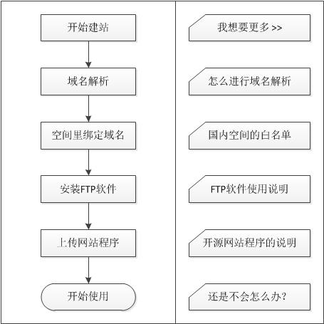 建站流程之使用-YYidea.com