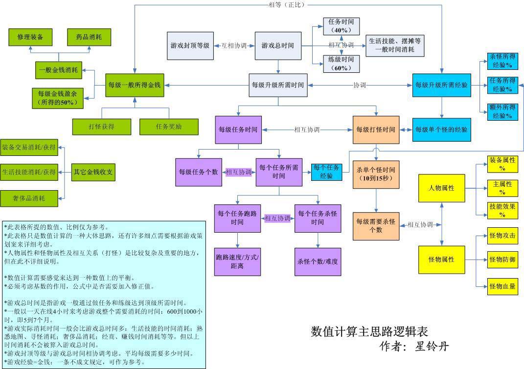 RPG数值计算逻辑框架by星铃丹